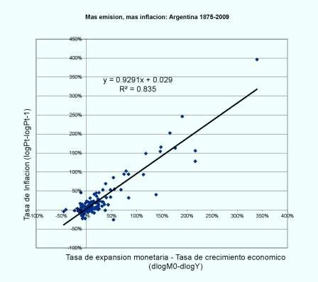 La Teoría Cuantitativa del Dinero. Argentina 1875-1990