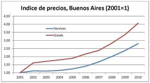 Figura 1. Indice de precios Buenos Aires