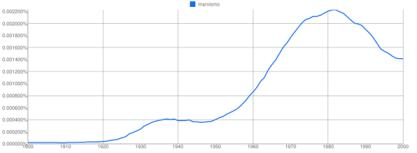 """Gráfico 1. """"Marxismo"""" en el siglo XX: inglés y español"""