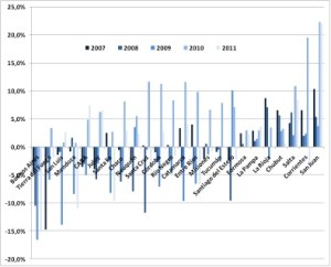 Evolución del resultado financiero como porcentaje de los ingresos totales para las provincias, 2007-2011