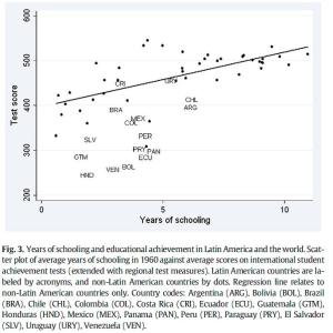 Habilidades Cognitivas y Escolaridad en América Latina (Hanushek y Woessmann