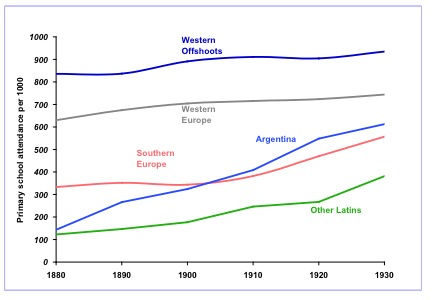 Educación Primaria en el Mundo