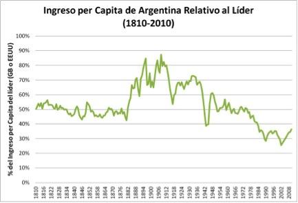 Evolución del lugar de Argentina en el Mundo