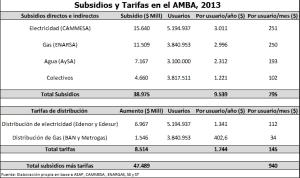 Subsidios al AMBA