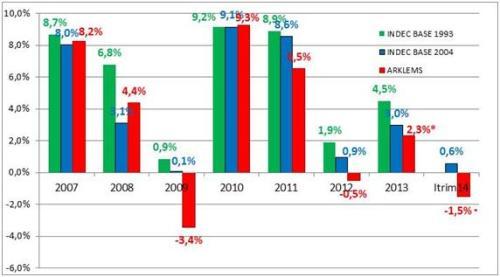 Grafico 1. Crecimiento Económico 2007-2013. Tasas de Crecimiento Anual del PBI (a precios de mercado) INDEC base 1993, INDEC base 2004 y ARKLEMS