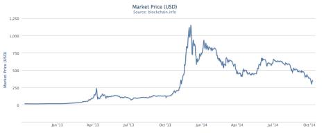 Precio del Bitcoin en USD