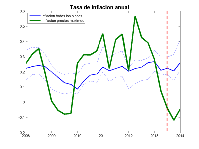 Inflationrates