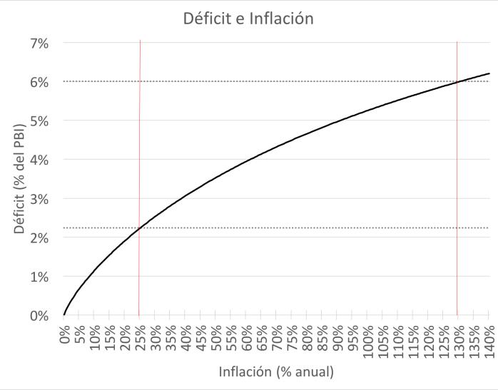 Recaudación del impuesto inflacionario para cada tasa de inflación.