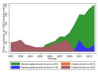 ¿Exportando Riesgos para la Salud? ¿Un cambio en la regulación de las emisiones de plomo en Estados Unidos afectó la salud de los recién nacidos en México?