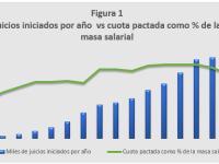 El Sistema de Riesgo de Trabajo en Argentina: Parte II