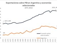 Exportaciones en Argentina (2011-2019): Parte I