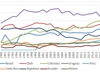 Opciones para fortalecer los tributos a la propiedad en América Latina