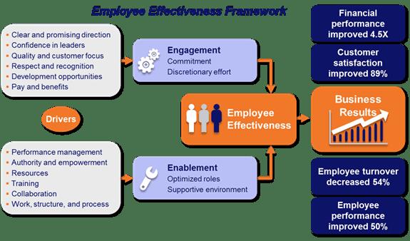 employyee-effectiveness-framework
