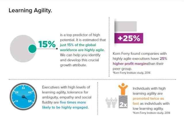 learning-agility