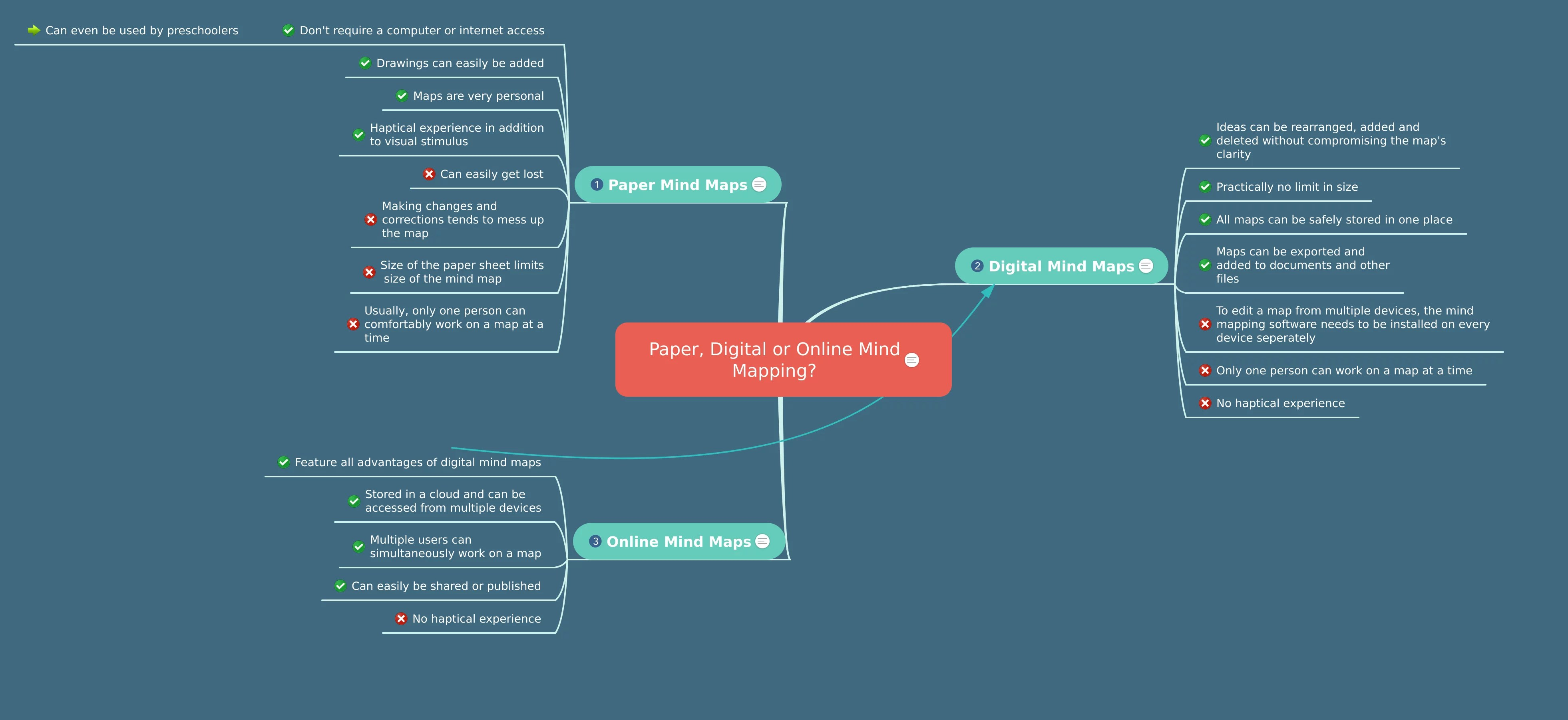 15 Creative Mind Map Examples For Students