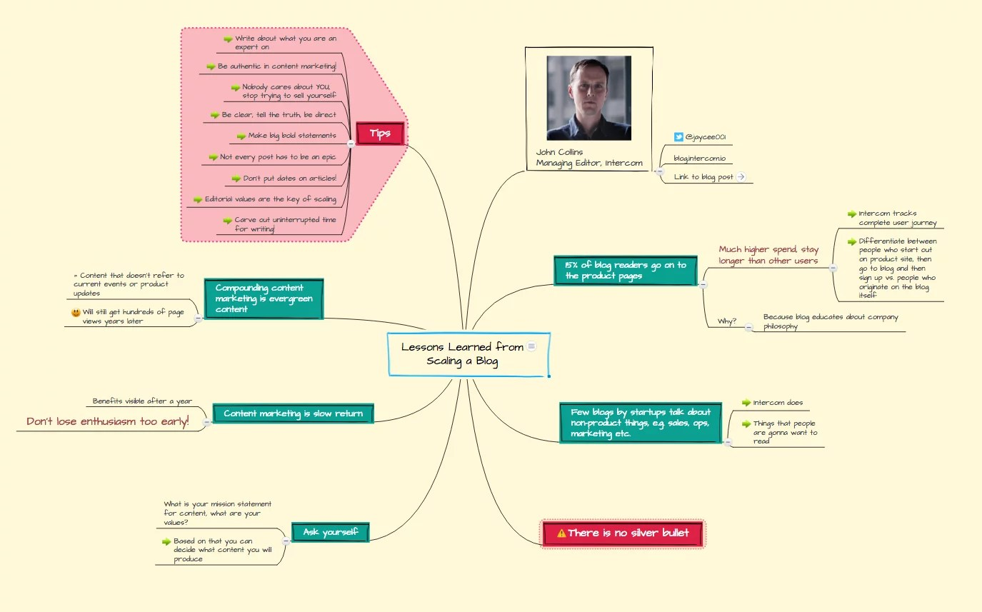 Ideas Worth Spreading How To Mind Map A Ted Talk