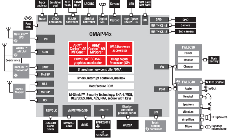 block diagram OMAP44xx