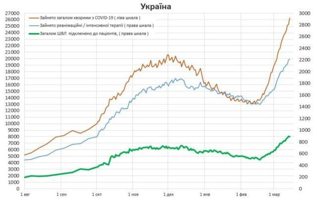 истребин, график, заполнение койко-мест, украина