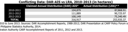 New Data on CARP/ER Distribution Accomplishments Highly Questionable