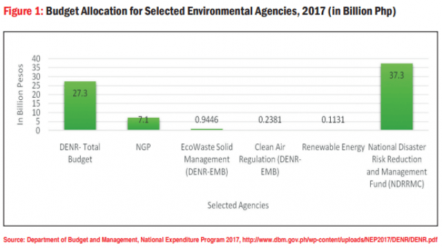 Figure 1: Budget Allocation for Selected Environmental Agencies, 2017 (in Billion Php)
