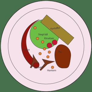 Krondyr til madbloggerudfordring#10