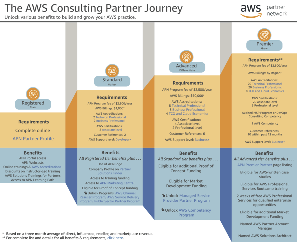 what does it take to become an aws premier partner