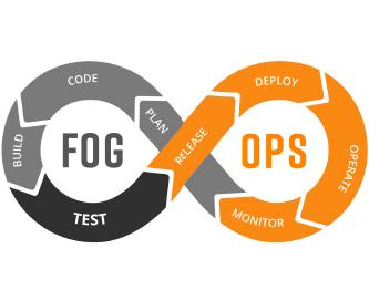 Fogops Loop Logo