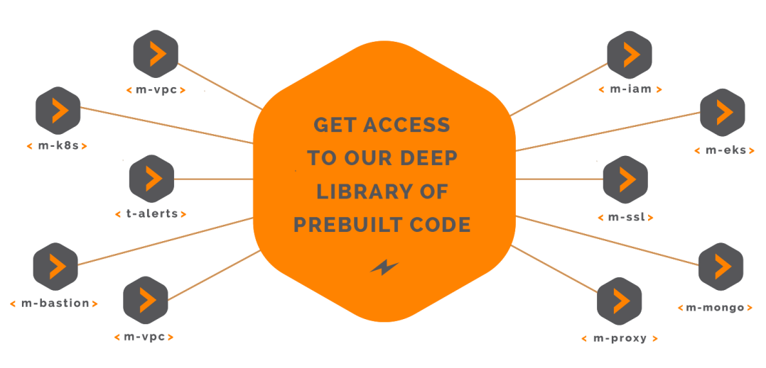 Library of Pre Built Code