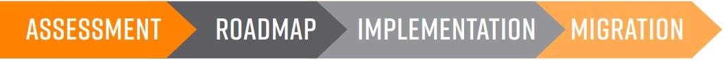Assessment Roadmap Implementation Migration