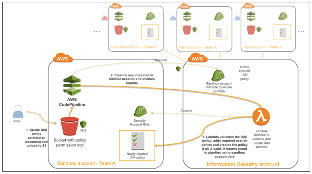 AWS Cloud Security Best Practices – Part 1 of 2