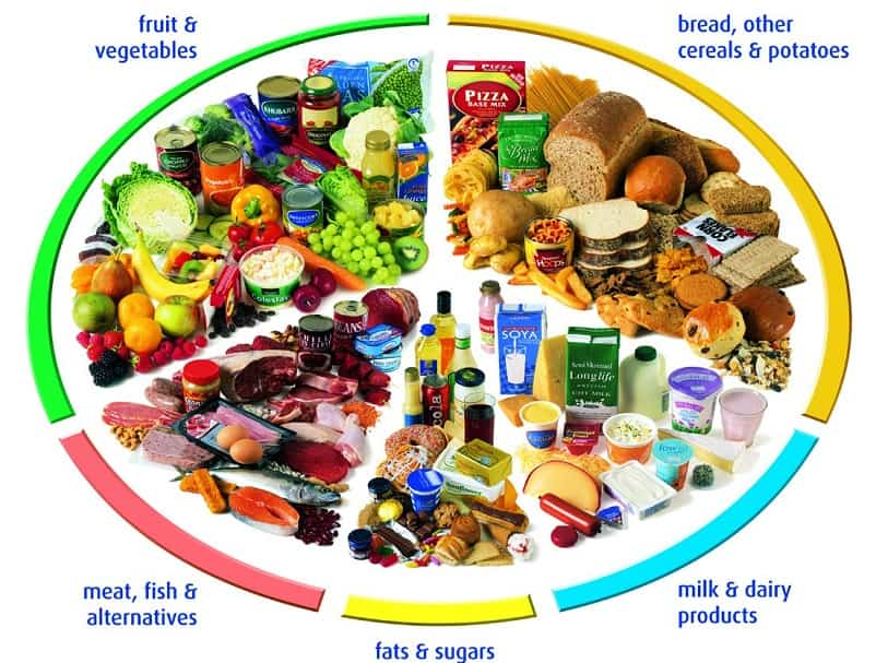 Why is it important for children to eat a balanced diet?