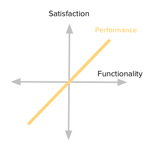 PerformanceAttributes