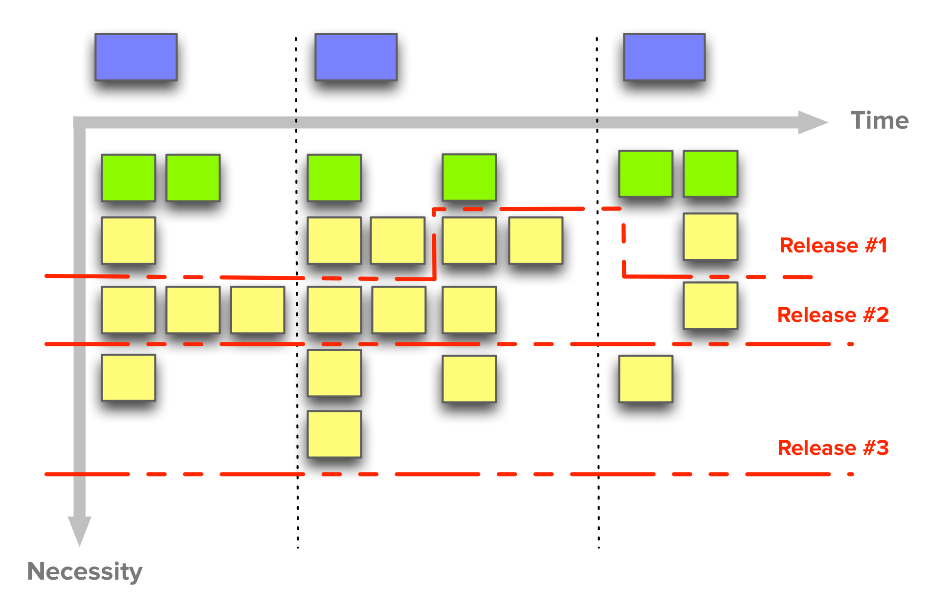 Release Planning With Story Maps