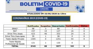 Read more about the article Corumbá registra mais de 100 casos confirmados de Covid-19