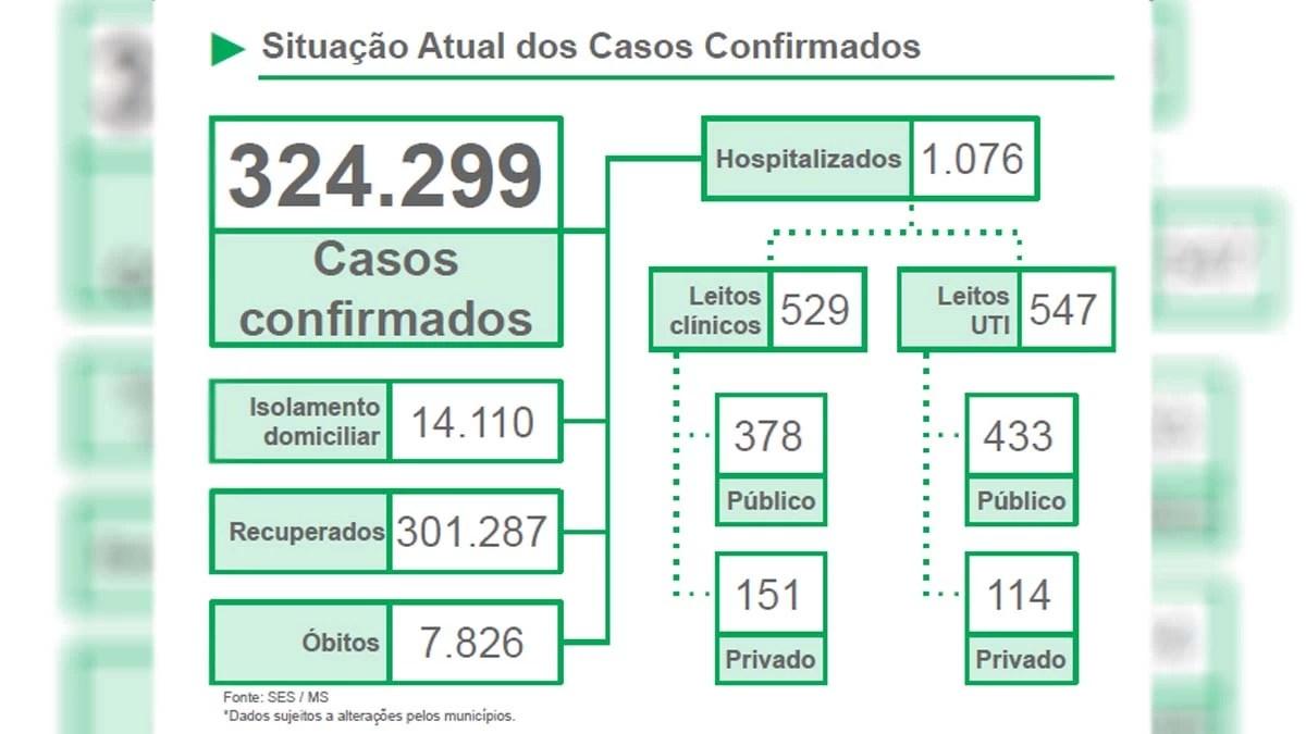 You are currently viewing Boletim aponta 606 novos casos e 21 óbitos por covid-19 em MS