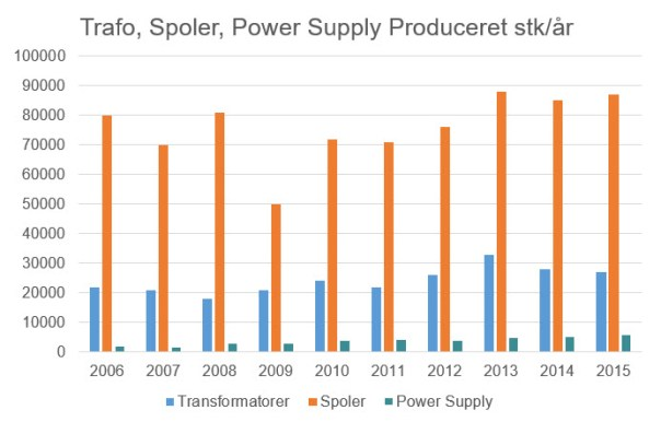 Transformatorer Produceret Stk