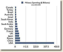Chart of military spending (2003-2005)