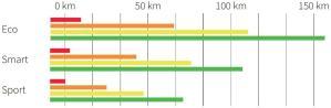 Actieradius Pendix eDrive Middenmotor Fiets Ombouwcentrum Nederland FON 01