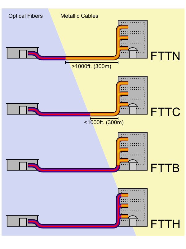 FTTX installations are described depending on the type of requirement they are need for, the image represents some of the most common FTTX applications.