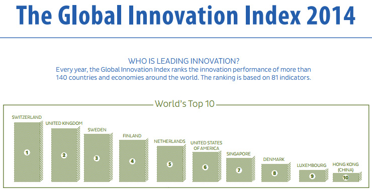 Ranking of countries that are most innovative