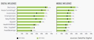Digital and Mobile Influence By Category