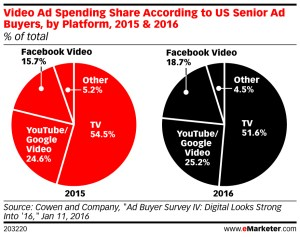 The share of advertising spend that is going toward digital video ads