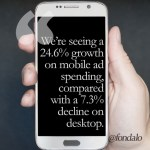 What's the growth of mobile ads?