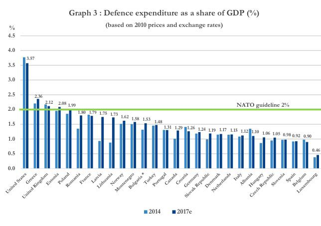Chi e quanto paga per la Nato