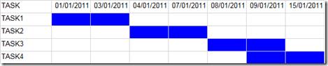 Reporting Services - Gráfico tarefas com data inicio e fim (4/4)