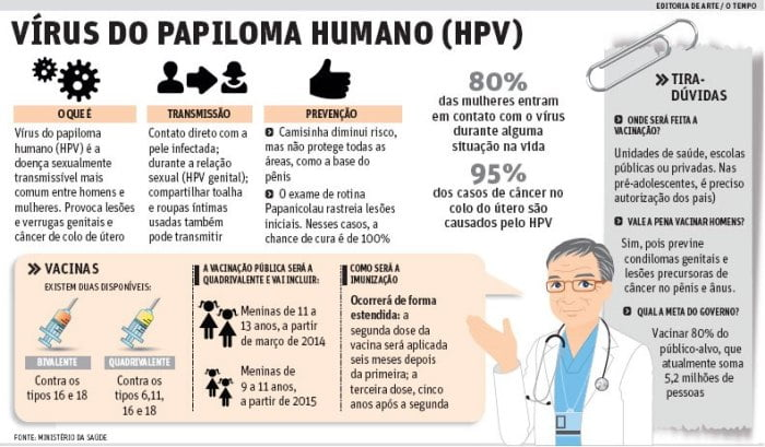 sintomas do hpv - HPV: Causas, Sintomas e Prevenção