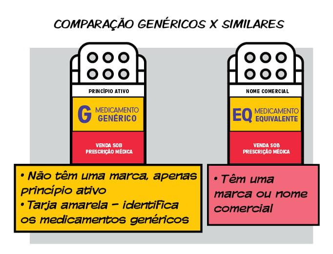 REMÉDIO GENÉRICO - Remédio Genérico x Original: Qual a diferença entre eles?