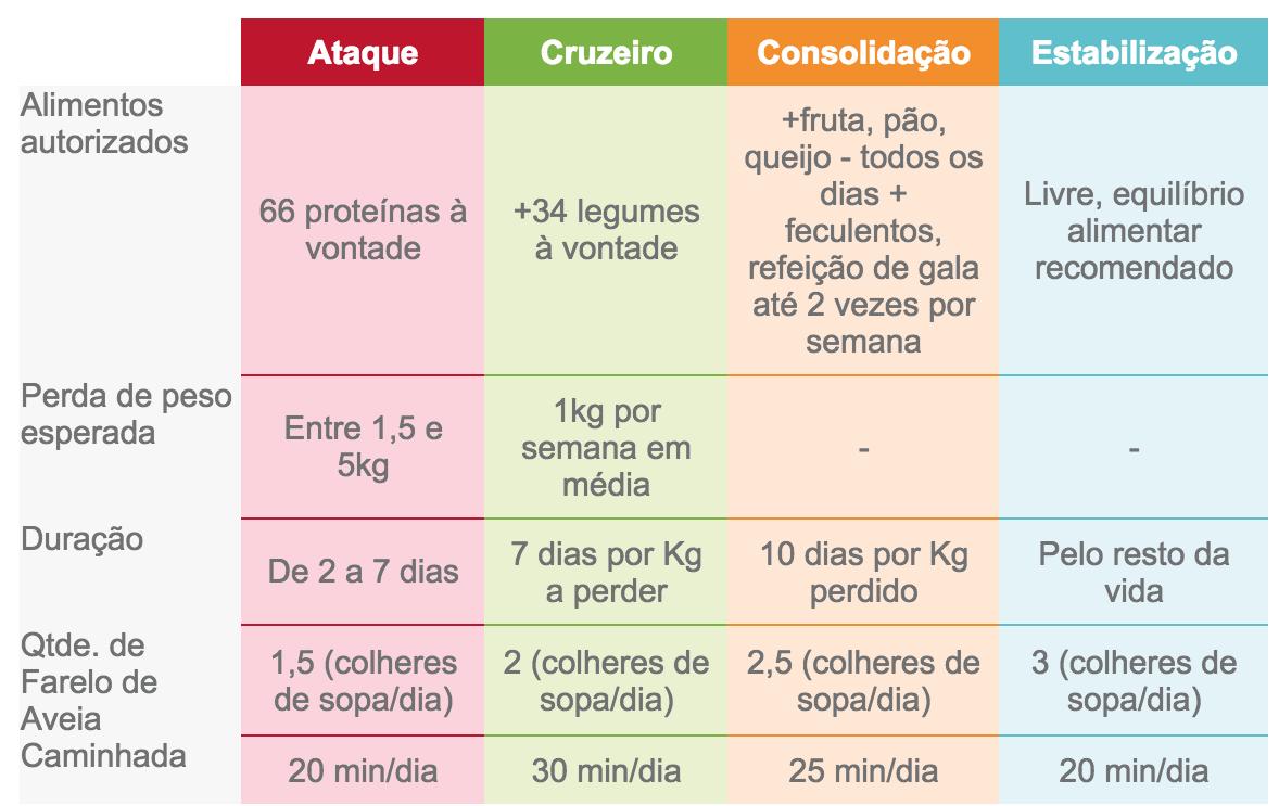 Dieta Dukan O Que E Funciona Veja Cardapio Simples E Facil