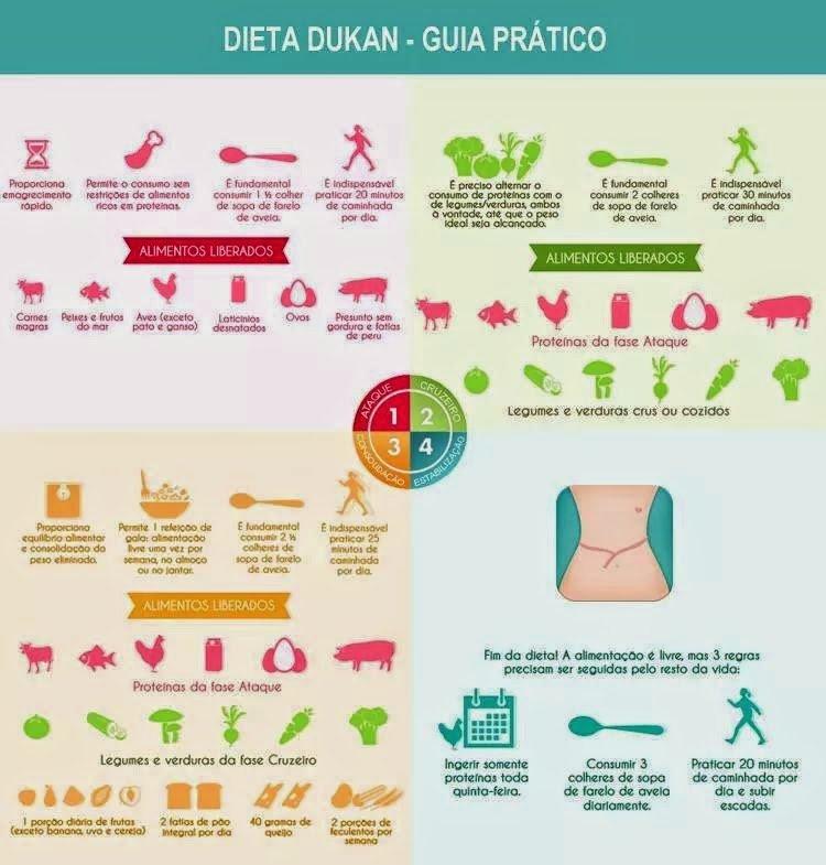 dieta dukan guia - Dieta Dukan: O que é? Funciona? Veja Cardápio Simples e Fácil!