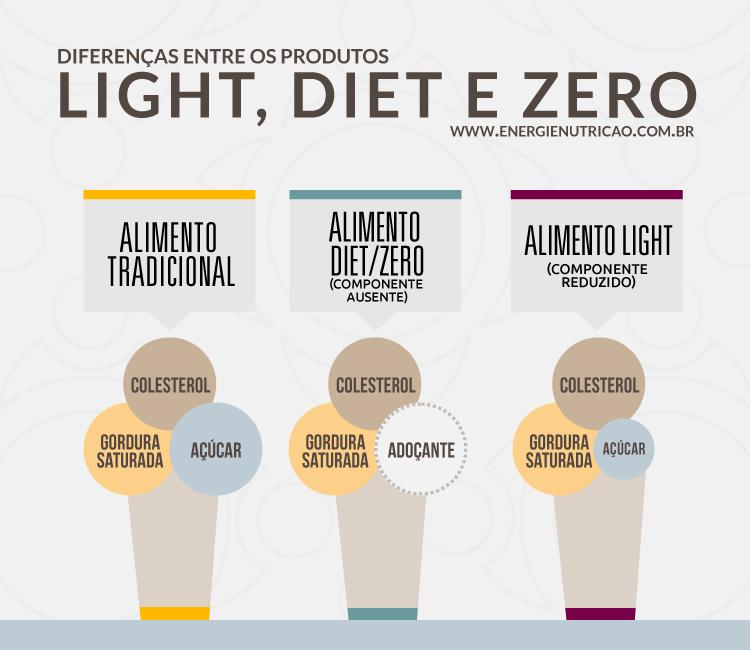 energie dietelight diferecas - Light, Diet e Zero: Quais as Diferenças Entre Esses Alimentos?
